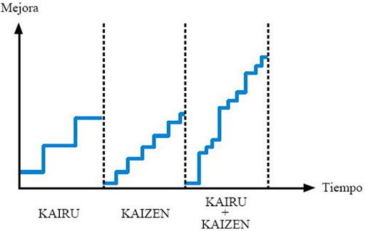 Mejora continua (Kaizen) calidad total