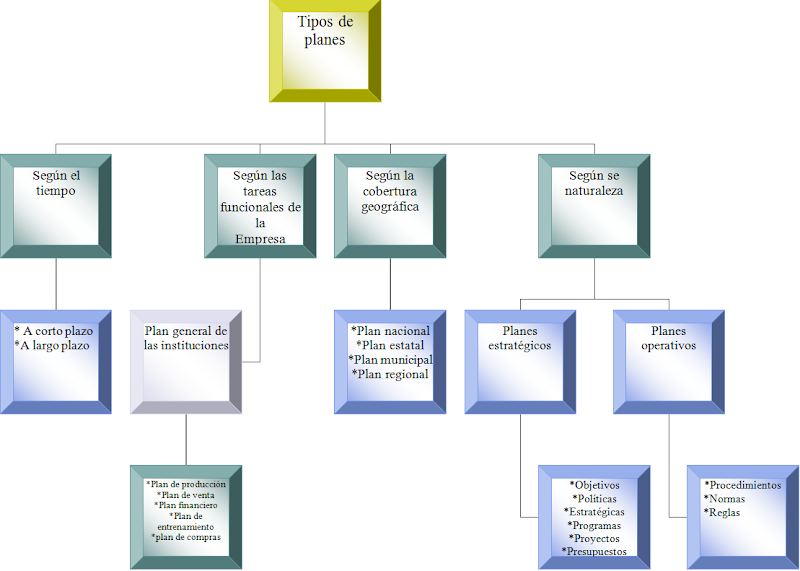 Diagrama de tipos de planes
