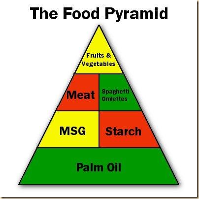 CameroonFoodPyramid