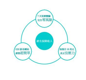 GDI獎金制度