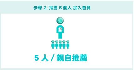 推薦五位朋友加入GDI