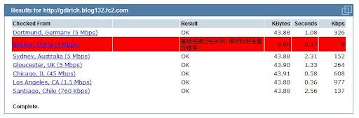 測試網站 網址 域名 博客 部落格 被封鎖
