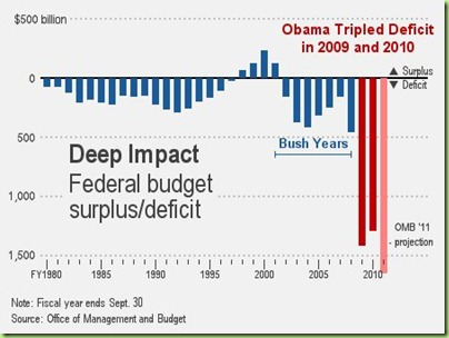 obama-deficit-2011