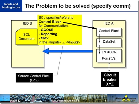 The Problem to be solved (specify comm