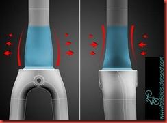 Horquilla y tubo de dirección asimétricos
