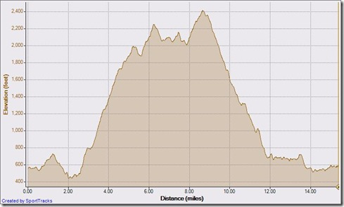 Clockwise loop 10-24-2010, Elevation - Distance
