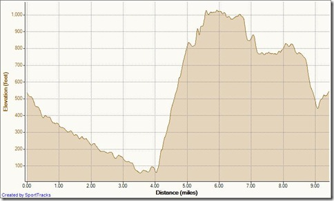 My Activities aliso wood cyns 4-13-2011, Elevation - Distance