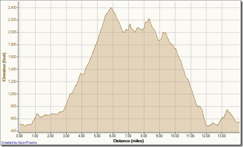 My Activities 5-7-2011, Elevation - Distance