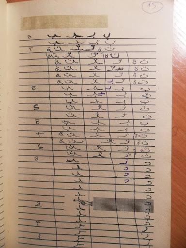 Арабский Словарь С Транскрипцией