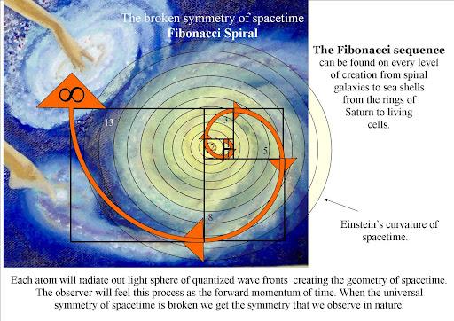 Factors of Fibonacci Numbers