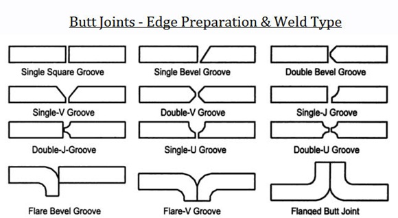 Weld Types Amp Edge Preparations
