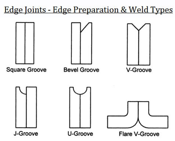 Edge Joints - Edge Preparation & Weld Types