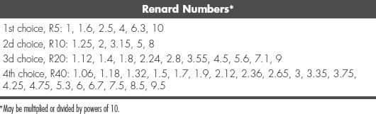 Renard_Geometric_Series