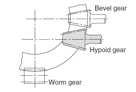 Comparison of Worm Hypoid Bevel gears