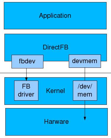 小熊不拉格: DirectFB on Beagleboard