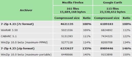 greenshot 2010 09 20 09 28 30 7-Zip: la alternativa gratuita a WinRAR y WinZip