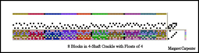 Clarifying the blocks by color