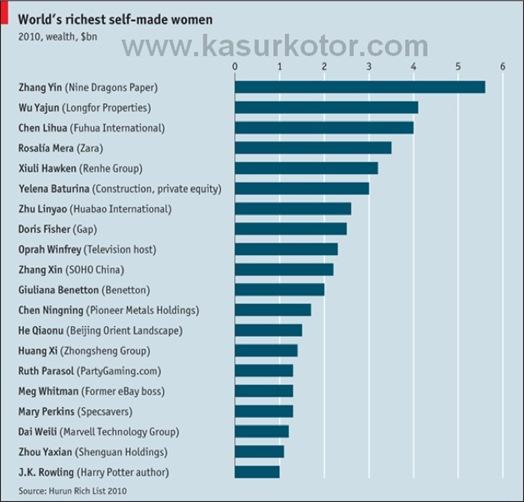 Daftar Perempuan / Wanita Terkaya di Dunia