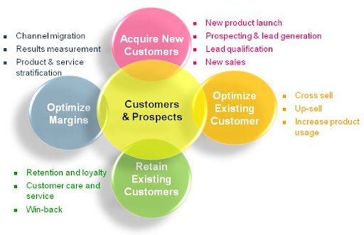 CRM Objective