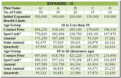 Caritas Expanded-10 Pricelist [EXPANDED PRIME PLUS PLAN]