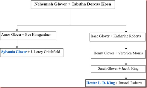Glover_descendants_chart