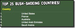 Top countries Bush shoe