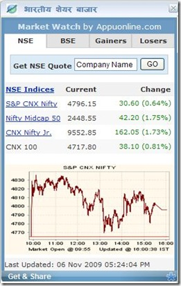 Indian Share Markets