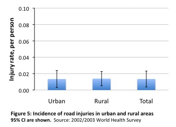 an analysis of the number of fatalities and injuries in road accidents Between 1970 and 2009 the number of the accidents increased by 43 times with more than 7 fold increase in injuries and about 87 times increase in fatalities (kuntal et al, 2011) the present study deals with trends and characteristics of road traffic accidents.