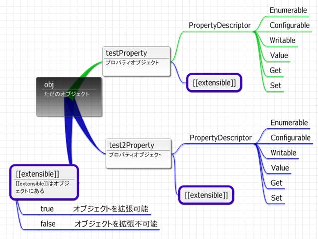 PropertyDescriptor