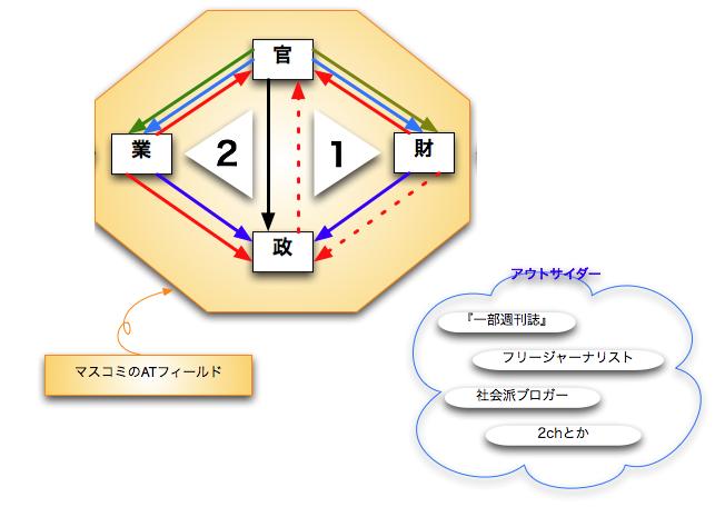 二)鉄の三角形 x 3 - agehaメモ