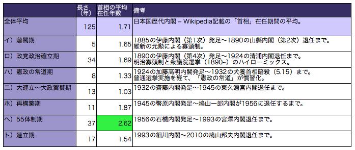 日本の首相の在任期間 - agehaメ...
