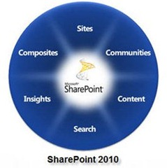 SharePoint2010-features
