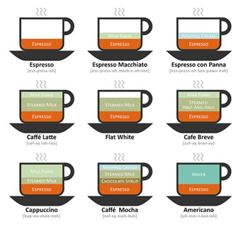 coffee-drink-diagram