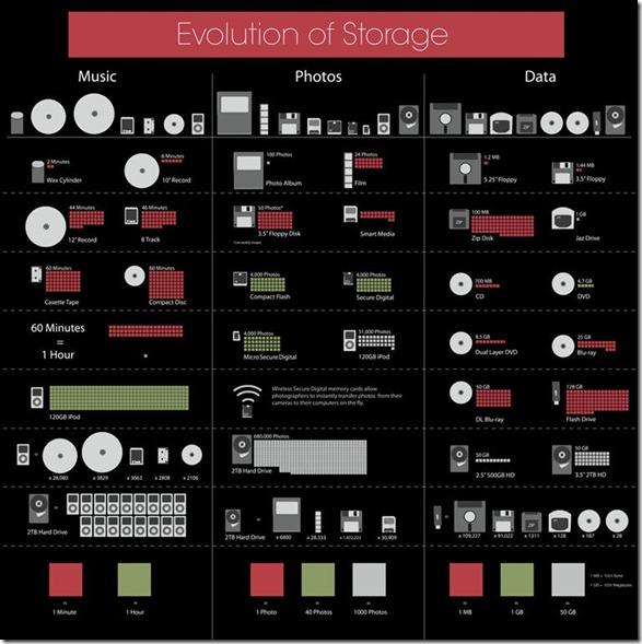 evol storage