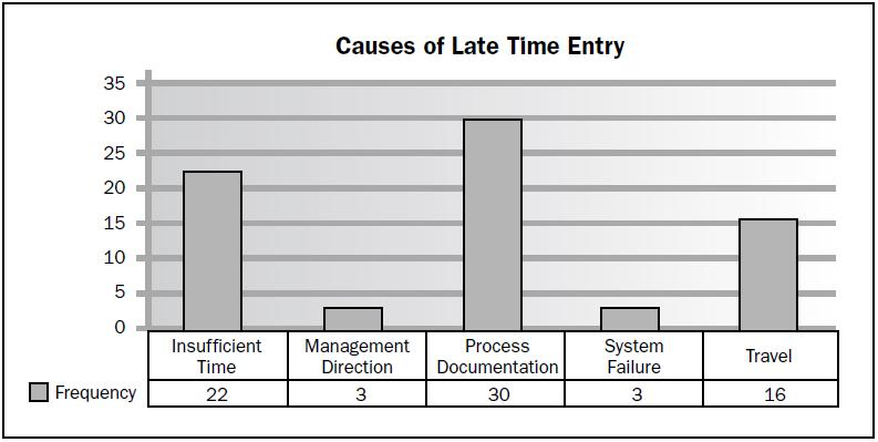 Honesty vs ets pmbok notes 7 a pareto chart also referred to as a pareto diagram is a specific type of histogram ordered by frequency of occurrence ccuart Image collections
