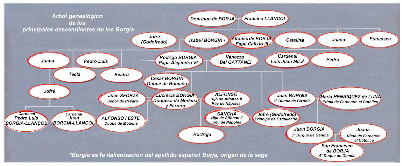 недвижимость в Испании, генеалогическое древо Боржиа