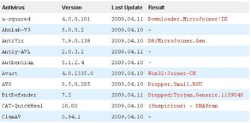 http://lh5.ggpht.com/_HeGMfQTHavI/Sd_9Ska39DI/AAAAAAAAAWw/GL63kRMR8Yg/virustotal_pclifegroup%20%285%29.JPG