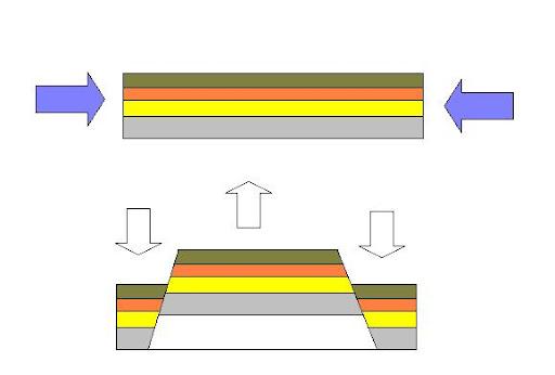 Estilo Germánico