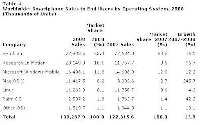 Part de marché dans les smartphones