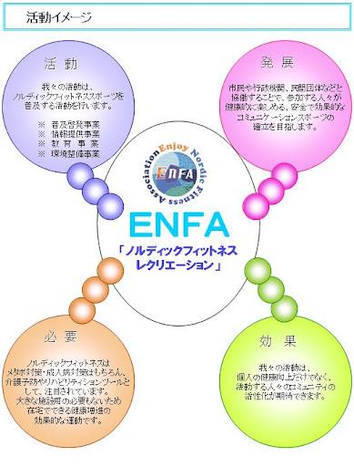 NPO法人エンジョイノルディックフィットネス振興会活動イメージ図