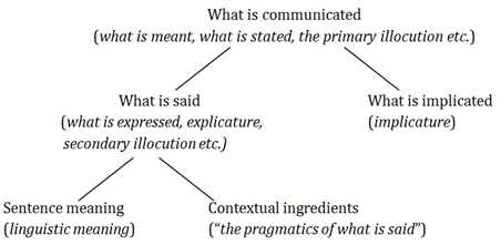 Gricean pragmatics