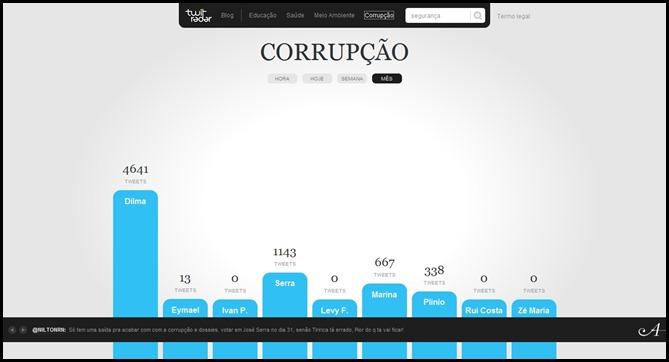 TwitEleitoral_ Seu candidato sobre Corrupção-www_twiteleitoral_com_br_#_corrupcao_month