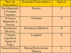 TermometrosTIP