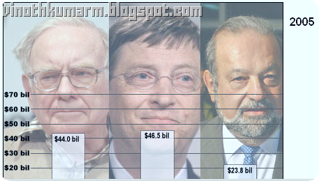 Top 10 Richest Person_Comparison_2005