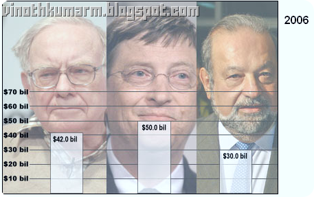 Top 10 Richest Person_Comparison _ 2006