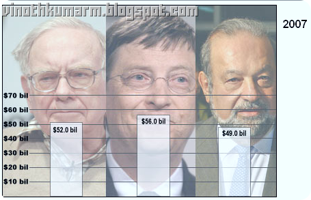 Top 10 Richest Person: Race for the title of Richest Person