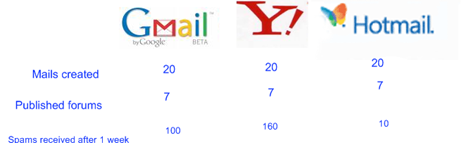 Survey google, yahoo, hotmail