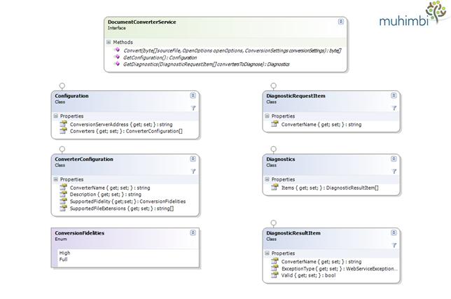 ClassDiagram-Configuration