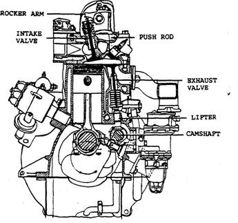 arrangement of valves automobile f head engine