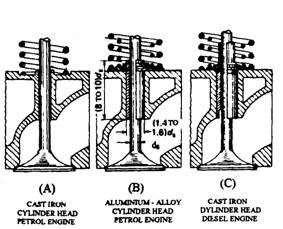 intake and exhaust valves and mechanisms automobile rh what when how com Engine Valve Drawings Engine Valve Parts Diagram